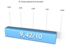 Formation en ligne notée par ses étudiants : 9,42/10