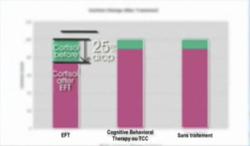 Effet de l'EFT sur le cortisol