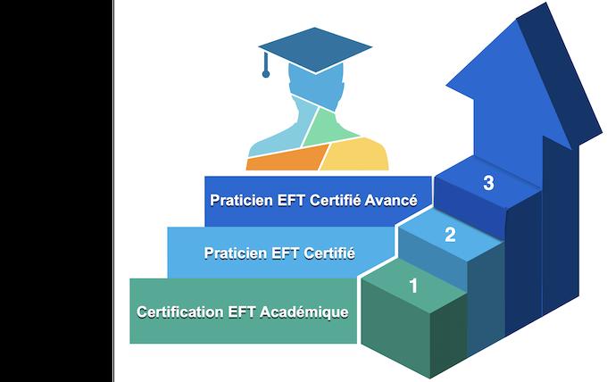 3 certifications pour valider formation et pratique professionnelles EFT des 3 étapes du cursus complet de qualité de l'Ecole EFT France