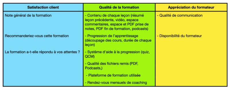 Avis sur les formations EFT de l'Ecole EFT France sur les 11 critères mesurés