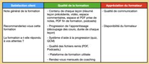 """Evaluations de la formation """"Praticien EFT"""" de l'Ecole EFT France - Les données mesurées"""