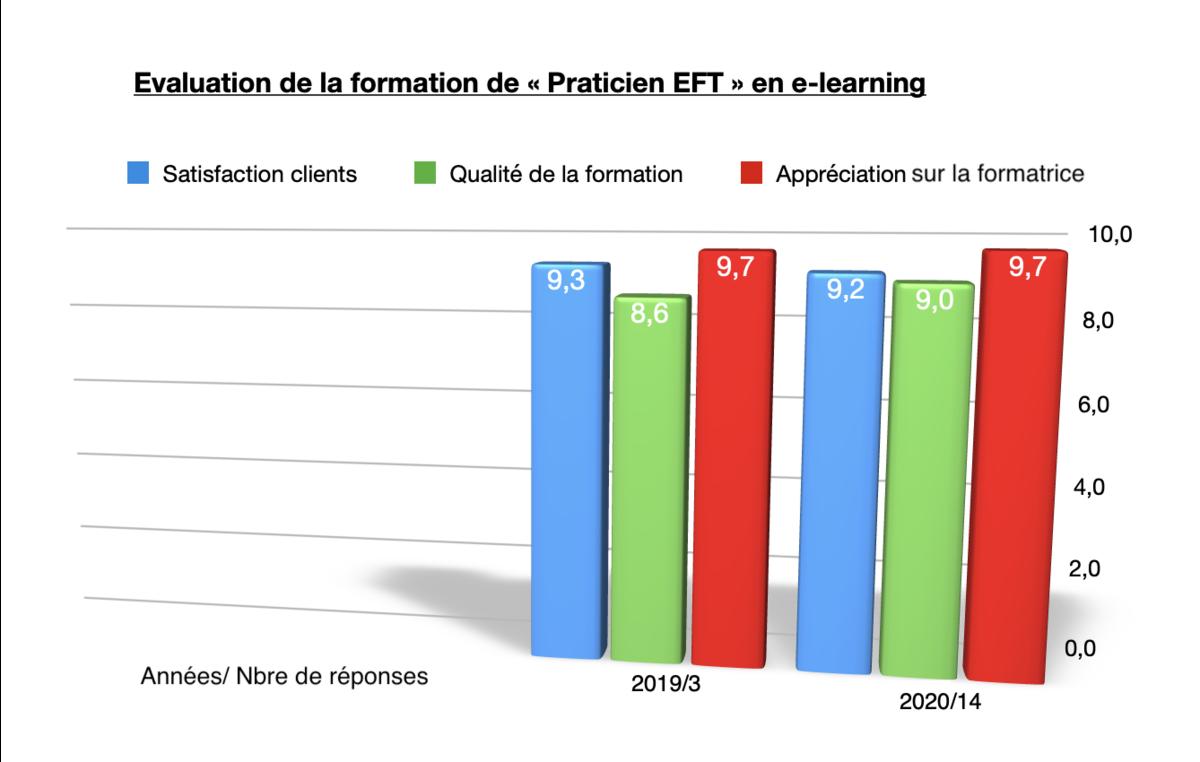 """Avis sur le e-learning en EFT niveau """"Praticien EFT"""""""