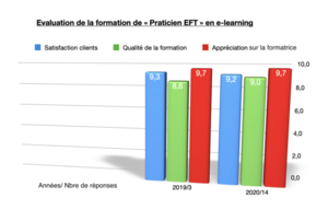 "Evaluations de la formation ""Praticien EFT"" de l'Ecole EFT France"