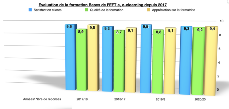 "Avis e-lerning EFT ""Bases de l'EFT"""