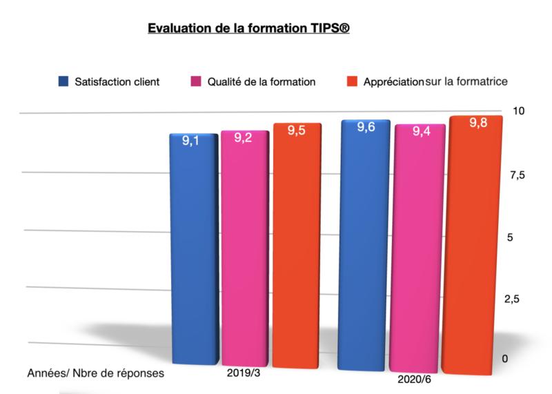 """Evaluations de la formation à la méthode """"TIPS®"""" une exclusivité de de l'Ecole EFT France"""