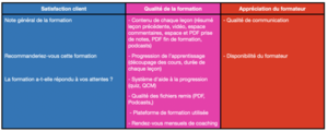 "Evaluations de la formation ""TIPS®"" de l'Ecole EFT France"