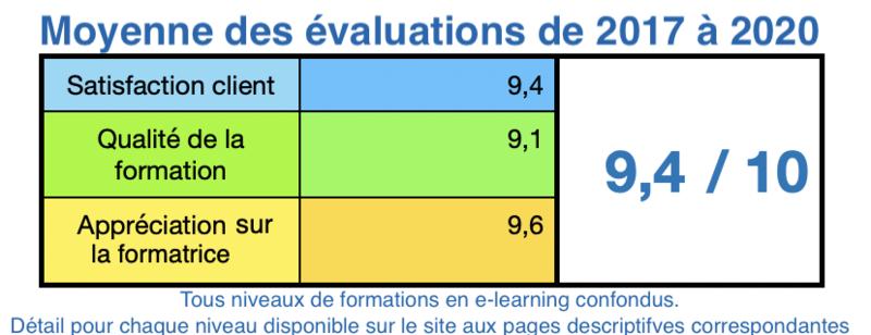Moyenne des évaluations de la formation EFT en ligne des 3 dernières années.