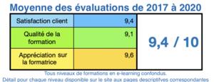 Moyenne des évaluations des formations en e-learning de l'Ecole EFT France, tous modules confondus depuis 2017.