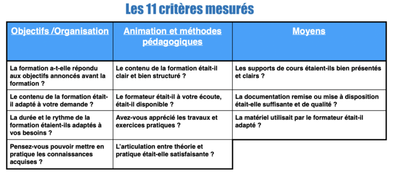 Une evaluation sur 11 criteres