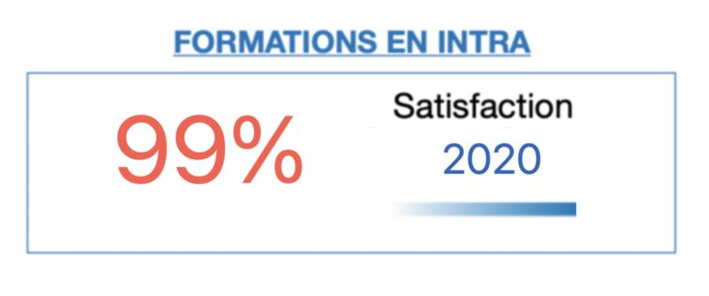 Avis sur les formations EFT de l'Ecole EFT France - Un taux de satisfaction de 99% pour 2020